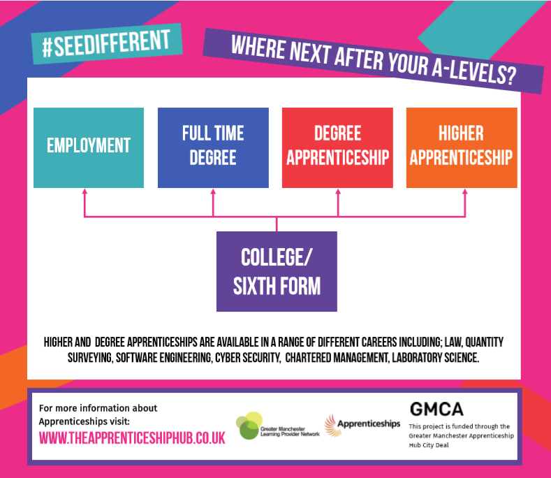 Seedifferent Where Next After Your A Levels Seedifferent